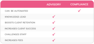 A table showing key differences between advisory and compliance