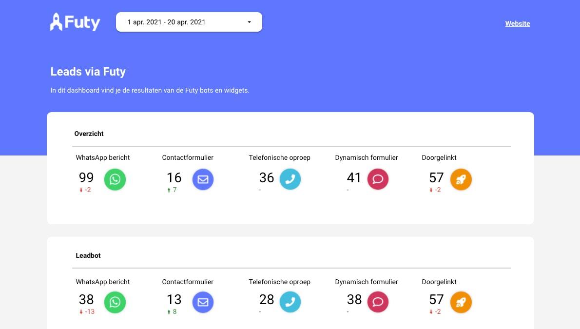 Futy Google Data Studio Rapport