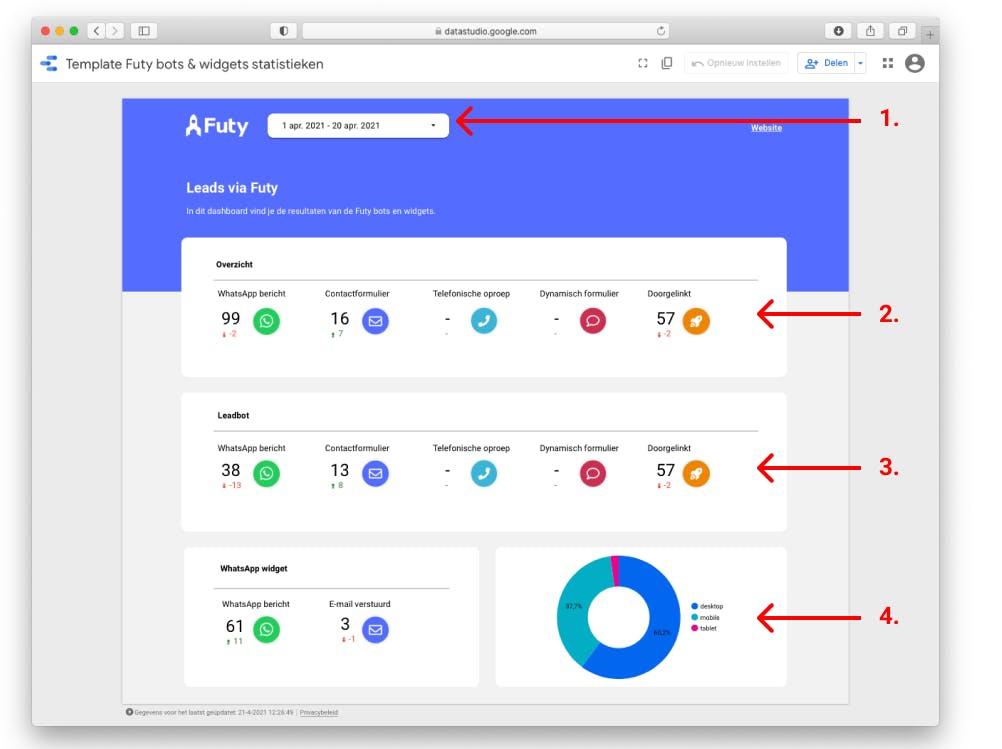Google data studio template voor Futy Leadbots met google analytics data