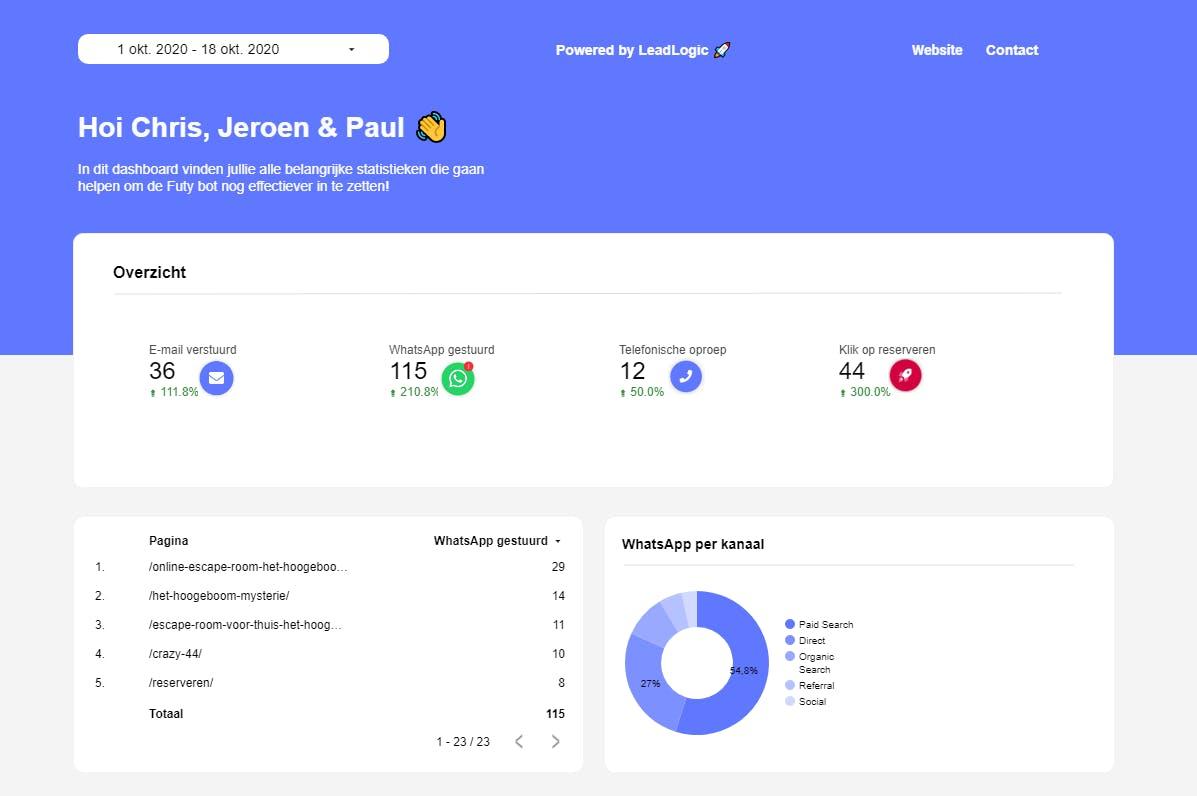 futy sales chatbot resultaten leadlogic socialspel
