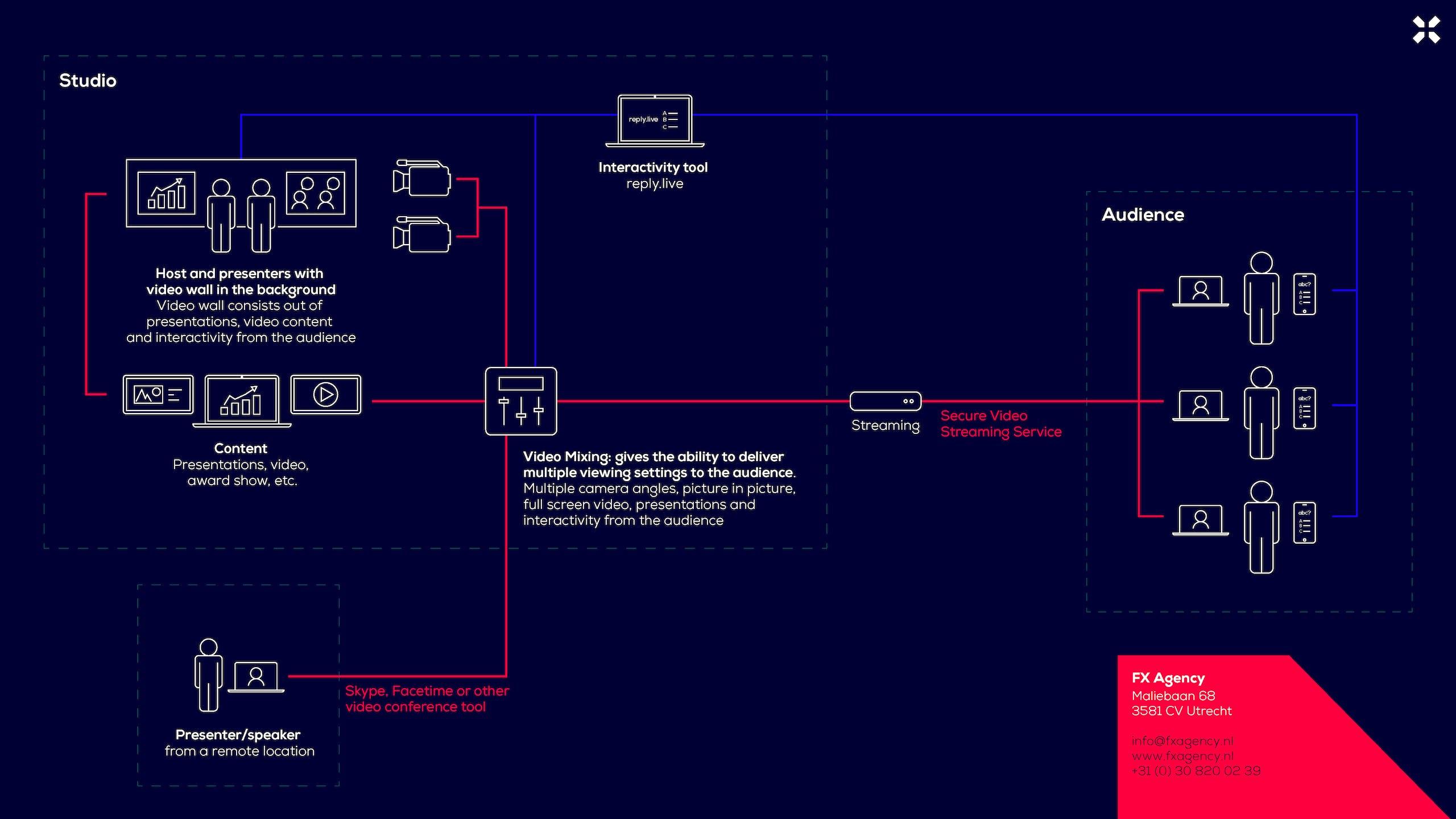 Technische setup van een online event