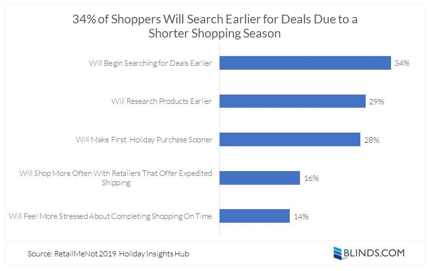 chart showing survey data about the impact of shorter 2019 holiday season on shoppers
