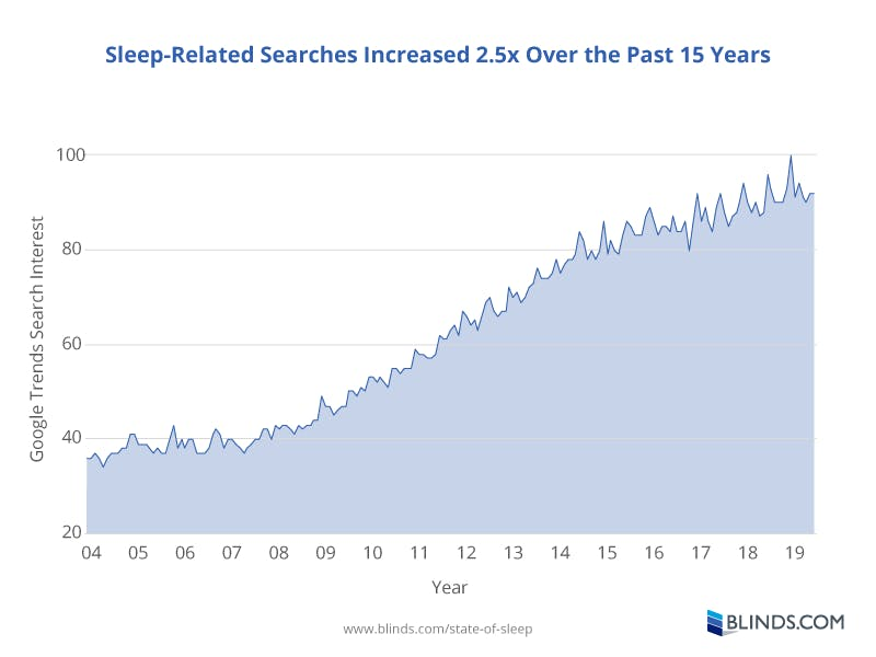 Graph showing 2.5X increase in sleep related searches over the past 15 years from Google Trends