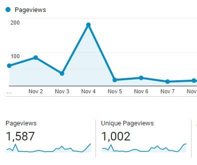 Blog stats for November 2019
