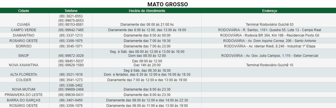 Agências de Mato Grosso