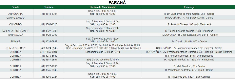 Agências do Paraná