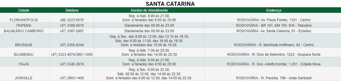 Agências de Santa Catarina