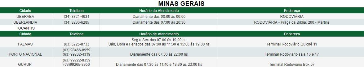 Agências de Minas Gerais