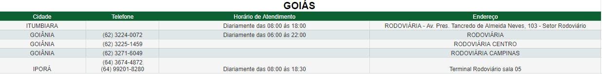 Agências de Goiás