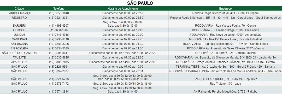 Agências de São Paulo