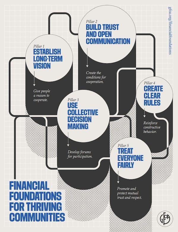 Five Pillars of Financial Foundations Framework