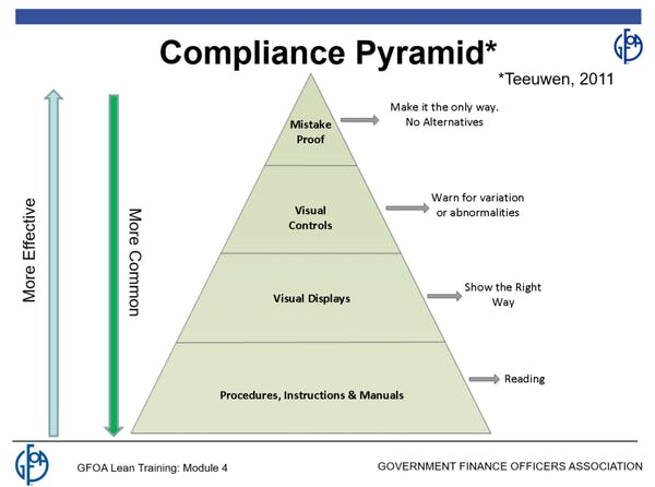 Pyramid for compliance.