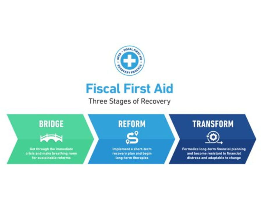 Fiscal First Aid - Three Stages of Recovery