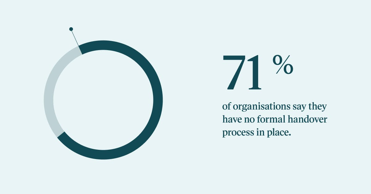 Pull quote with the text: 71% of organisations say they have no formal handover process in place