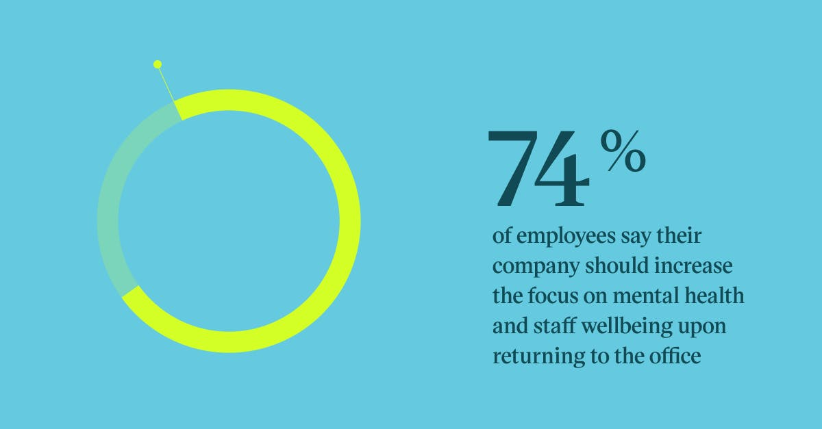 Pull quote graph showing 74% of employees say their company should increase the focus on mental health and staff wellbeing upon returning to the office