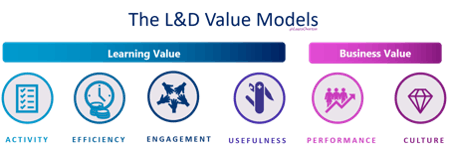 The L&D Value Models