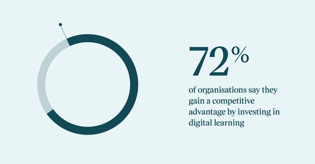 Pull quote with the text: 72% of organisations say they gain a competitive advantage by investing in digital learning