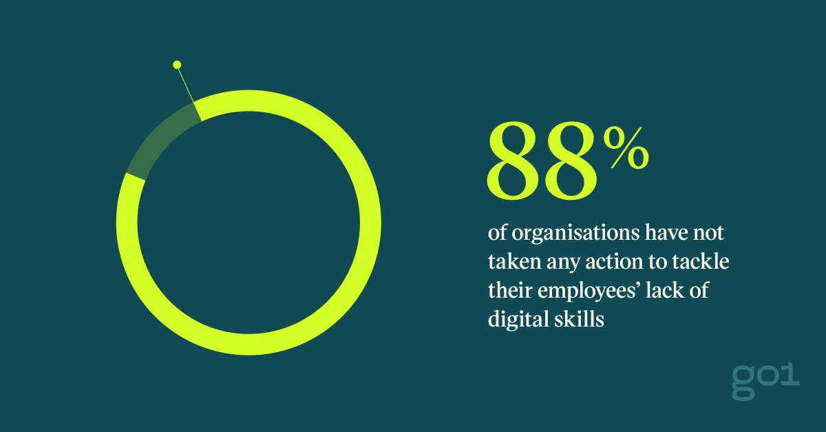 Pull quote with the text: 88% of organisations have not taken any action to tackle their employees' lack of digital skills