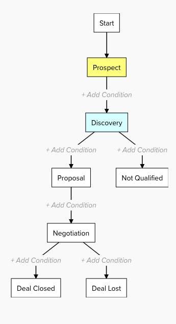 customer request management business process