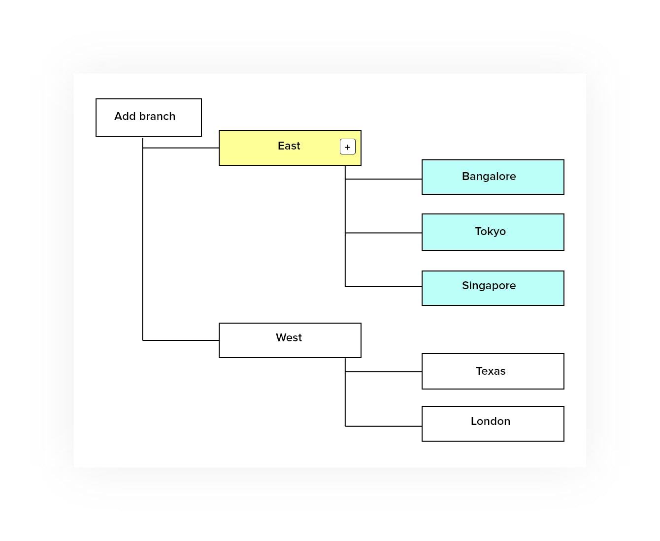 branch based simple workflow