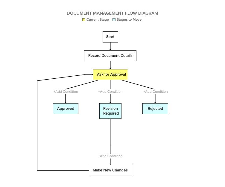 workflow design for remote teams