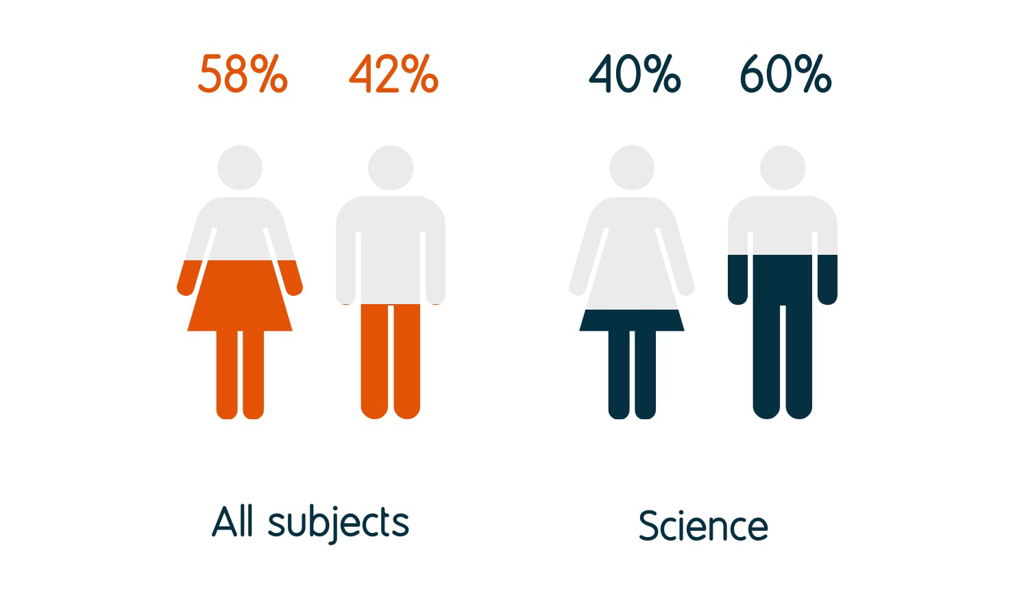 40% of science graduates identify as female and 60% as male, compared to 58% female and 42% male for all graduates.