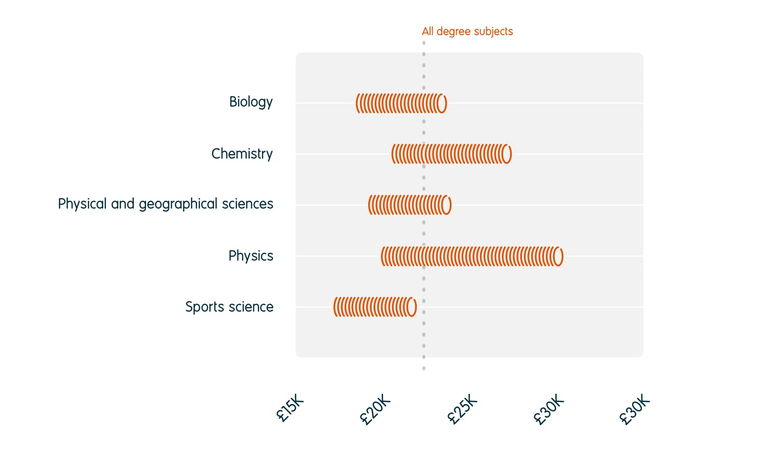 The average starting salary for all graduates was £22,399. <br/>Average starting salaries ranged from £18,500 to £23,800 for biology graduates, £20,500 to £27,500 for chemistry, £19,300 to £24,000 for physical and geographical sciences, £19,900 to £30,500 for physics, and £17,200 to £22,000 for sports science.