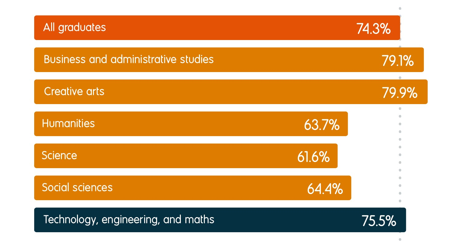 75.5% of technology, engineering, and maths graduates were in employment six months after graduation, compared to an average of 74.3% for all graduates. For other subject groups, the employment rates were 79.1% for business and administrative studies, 79.9% for creative arts, 63.7% for humanities, 61.6% for science, and 64.4% for social sciences.
