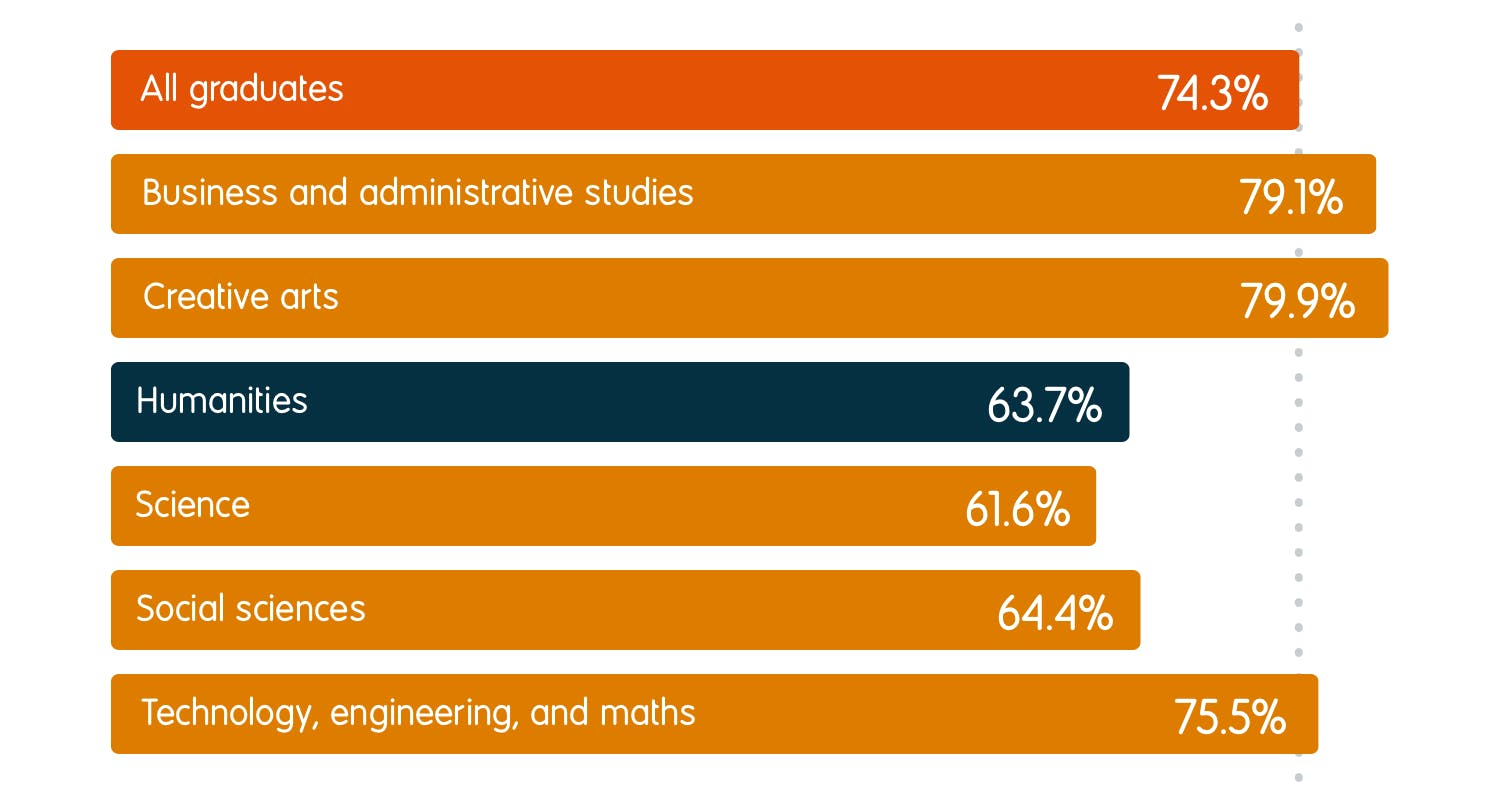<br/>63.7% of humanities graduates were in employment six months after graduation, compared to an average of 74.3% for all graduates. For other subject groups, the employment rates were 79.1% for business and administrative studies, 79.9% for creative arts, 61.6% for science, 64.4% for social sciences, and 75.5% for technology, engineering, and maths.