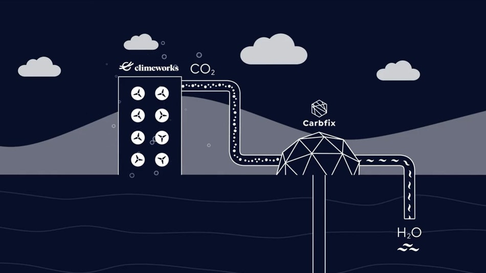 Climeworks and Carbfix capture CO2 from the atmosphere and bind it in rock