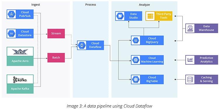A Data Pipeline using Cloud Dataflow