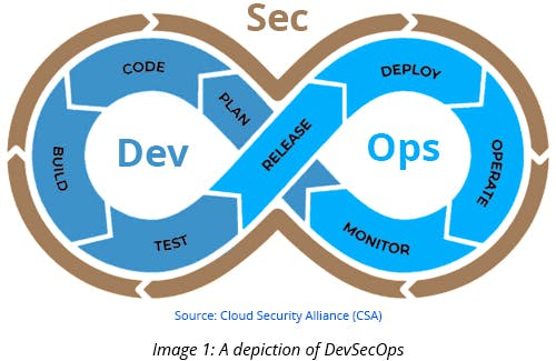 A depiction of DevSecOps