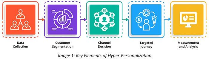 Key Elements of Hyper-Personalization