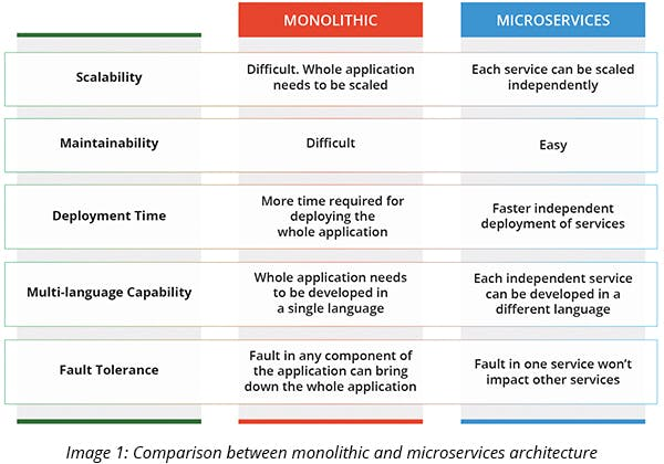 Comparison between monolithic and microservices architecture