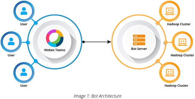 Bot Architecture