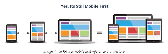SFRA is a mobile-first reference architecture