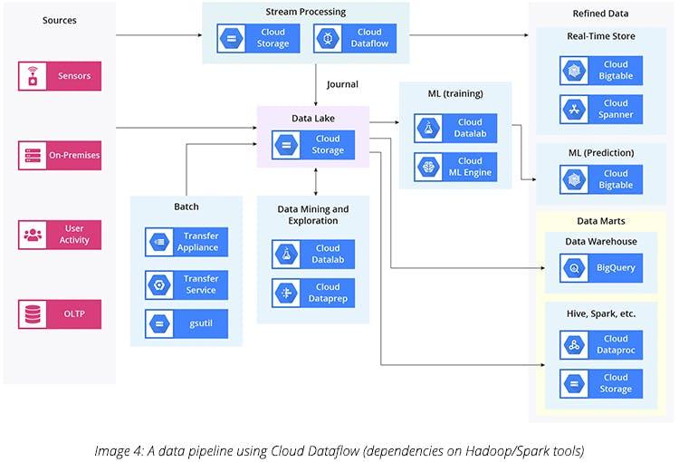 A Data Pipeline using Cloud Dataflow (Dependencies on Hadoop_Spark tools)