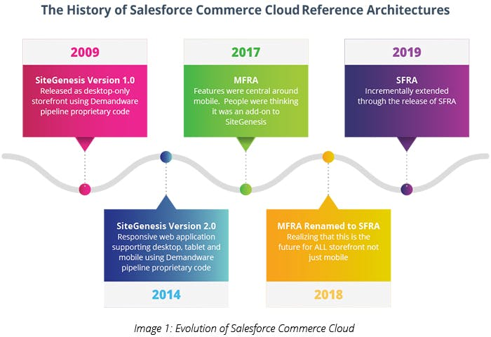 Evolution of Salesforce Commerce cloud