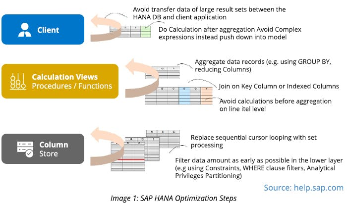 SAP HANA Optimization Steps