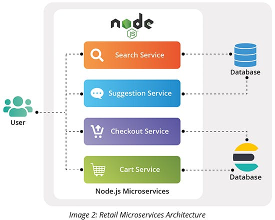 Retail Microservices Architecture