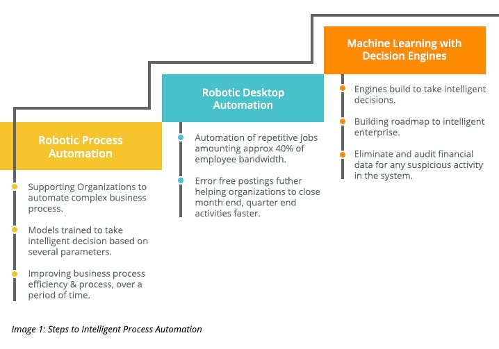 Steps to Intelligent Process Automation