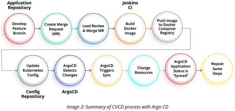 Summary of CI CD process with Argo CD