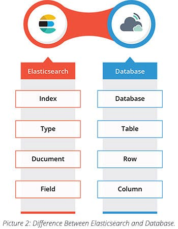 Elasticsearch and Database