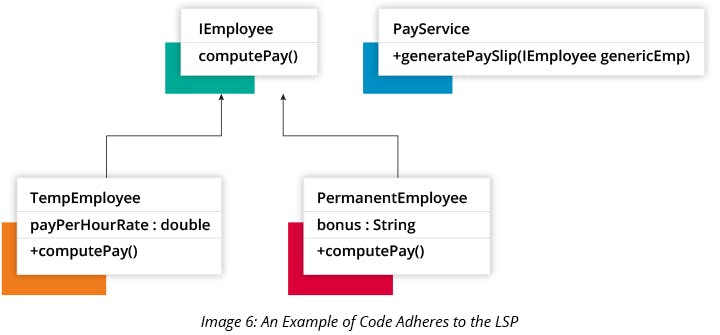 An Example of Code Adheres to the LSP