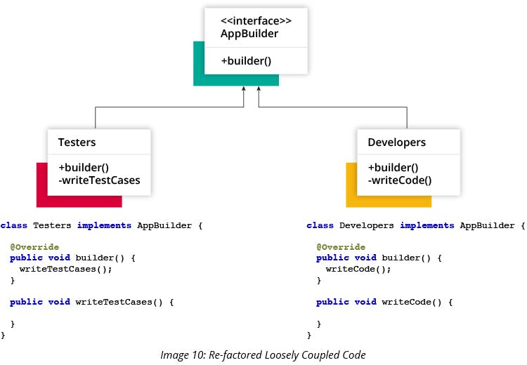 Re-factored Loosely-Coupled Code