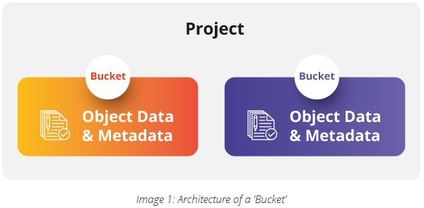 Architecture of a Bucket