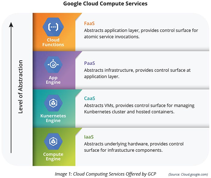 Cloud Computing Services Offered by GCP