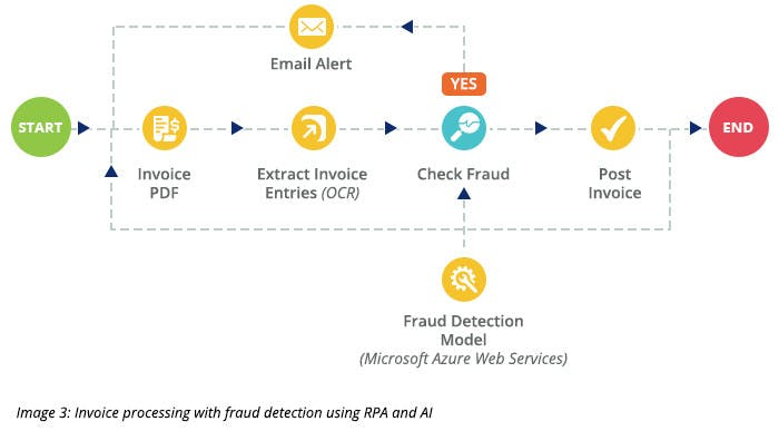 Invoice processing with fraud detection using RPA and AI