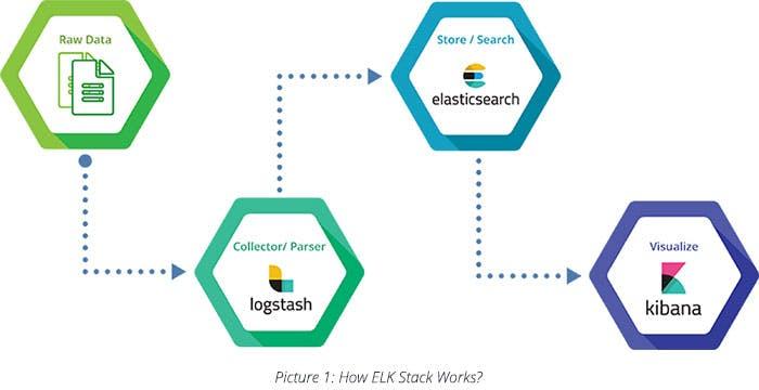 How ELK stack Works?