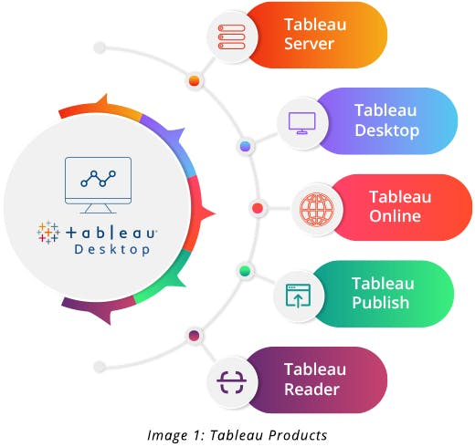 Products of Tableau